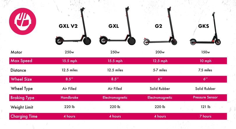 gotrax electric scooter comparison