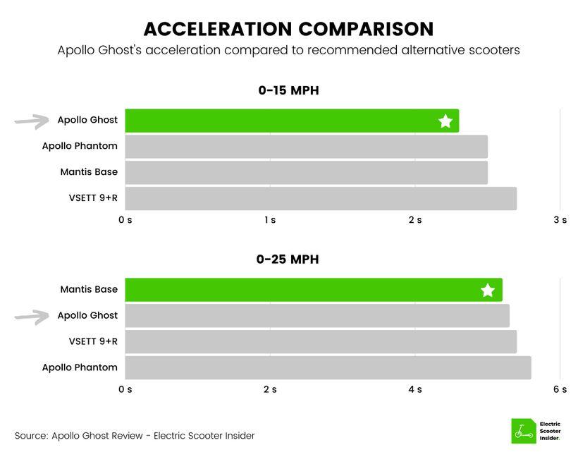 Apollo Ghost Acceleration Comparison Chart