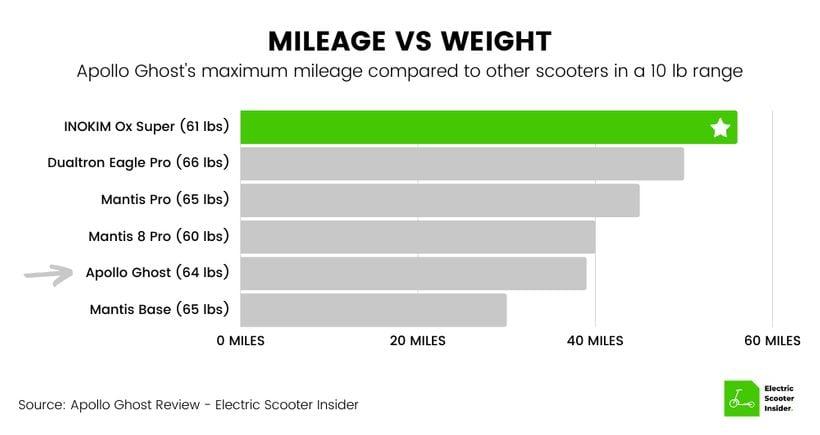 Apollo Ghost Mileage vs Weight Comparison Chart