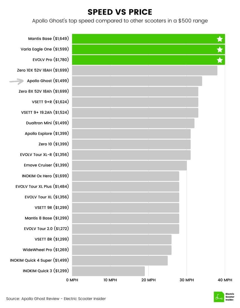 Apollo Ghost Speed vs Price Comparison Chart