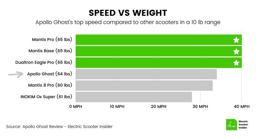 Apollo Ghost Speed vs Weight Comparison Chart