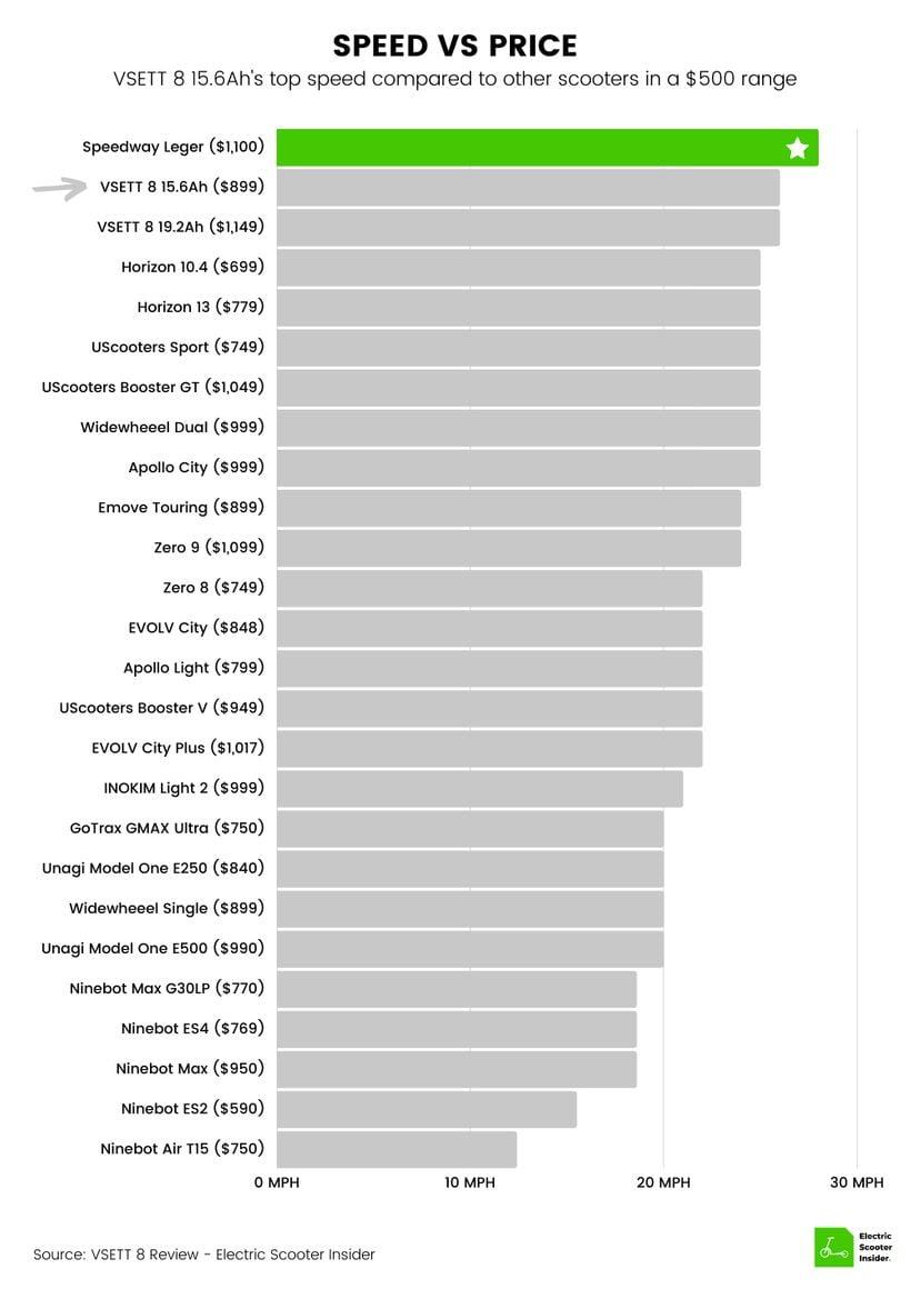 VSETT 8 (15.6Ah) Speed vs Price Comparison Chart