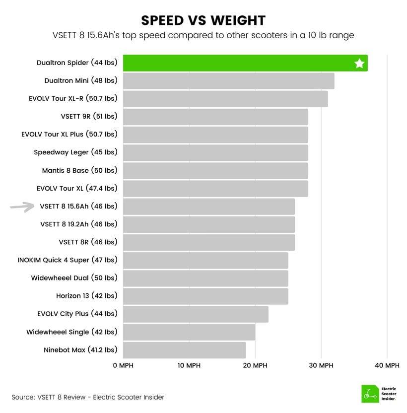VSETT 8 (15.6Ah) Speed vs Weight Comparison Chart