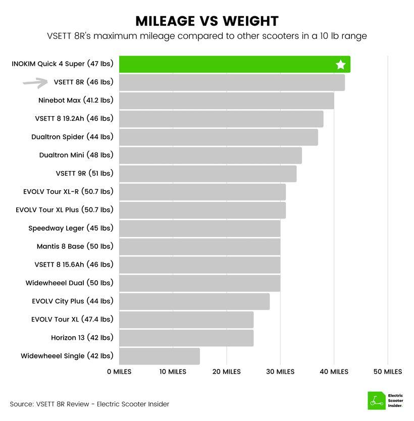 VSETT 8 Mileage vs Weight Comparison Chart