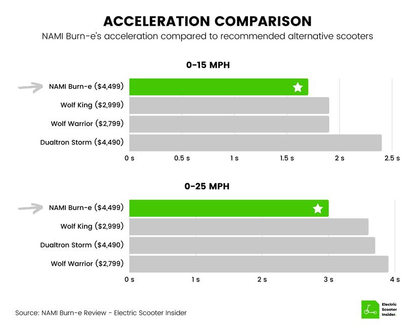 NAMI Burn-e Acceleration Comparison