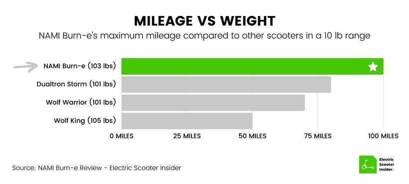 NAMI Burn-e Mileage vs Weight Comparison