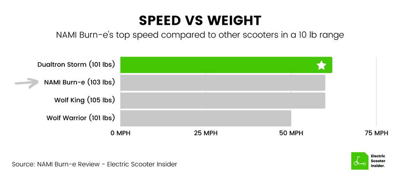 NAMI Burn-e Speed vs Weight Comparison