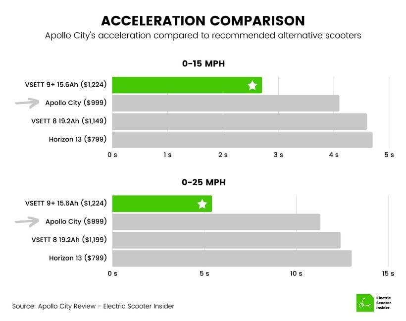 Apollo City Acceleration Comparison