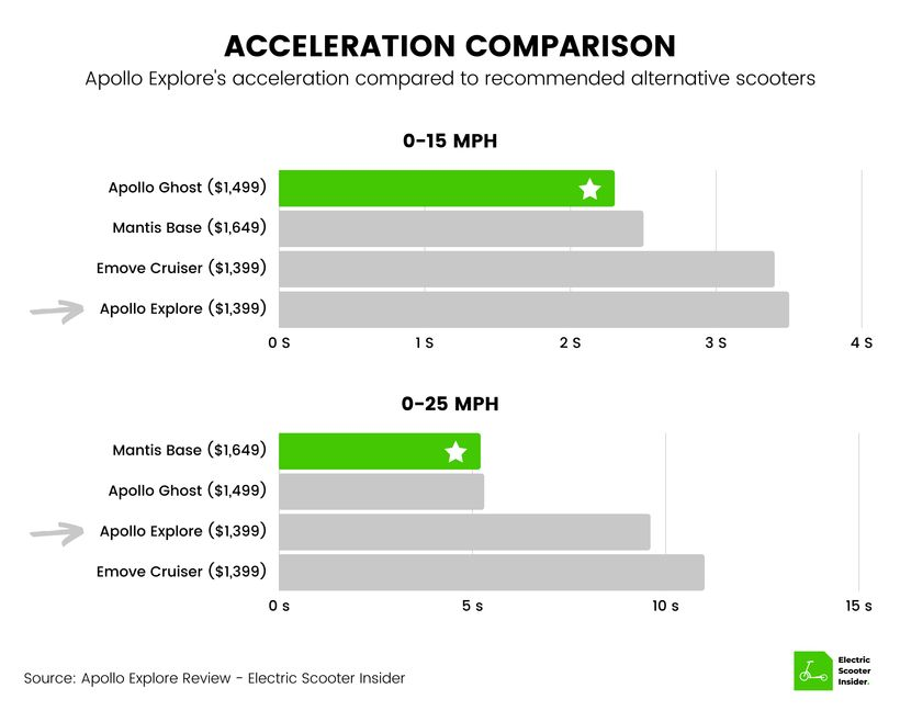 Apollo Explore Acceleration Comparison