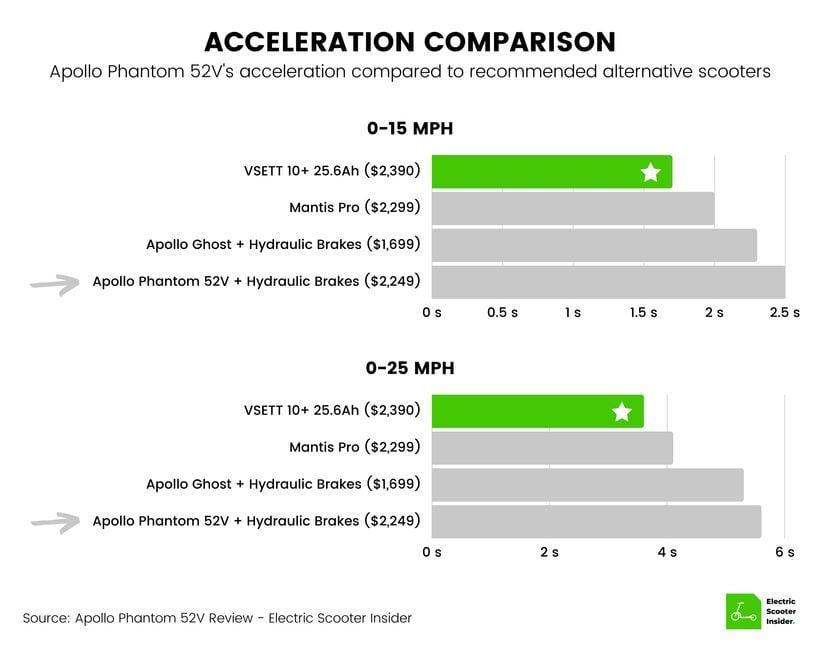 Apollo Phantom Acceleration Comparison
