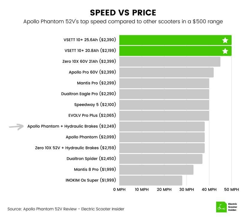 Apollo Phantom Speed vs Price Comparison