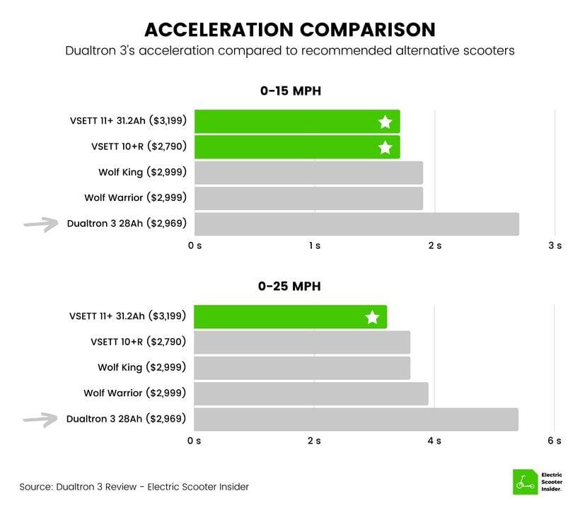 Dualtron 3 Acceleration Comparison