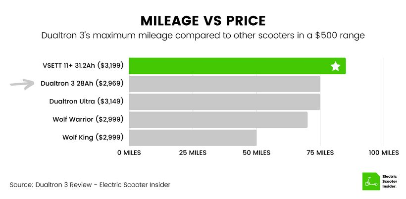 Dualtron 3 Mileage vs Price Comparison