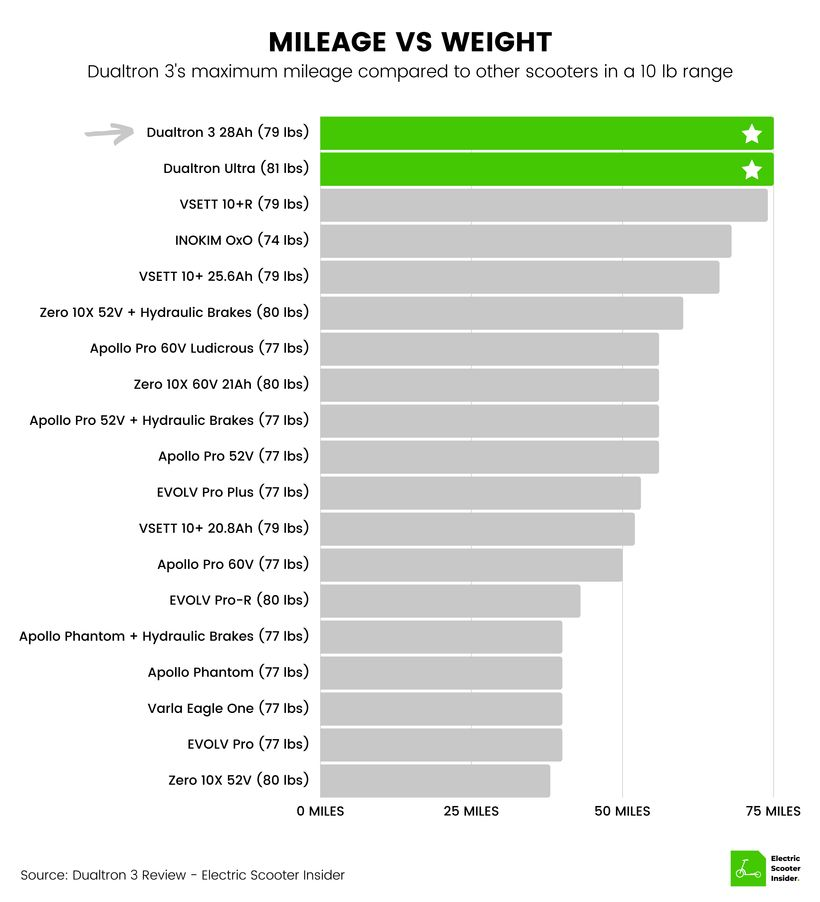 Dualtron 3 Mileage vs Weight Comparison