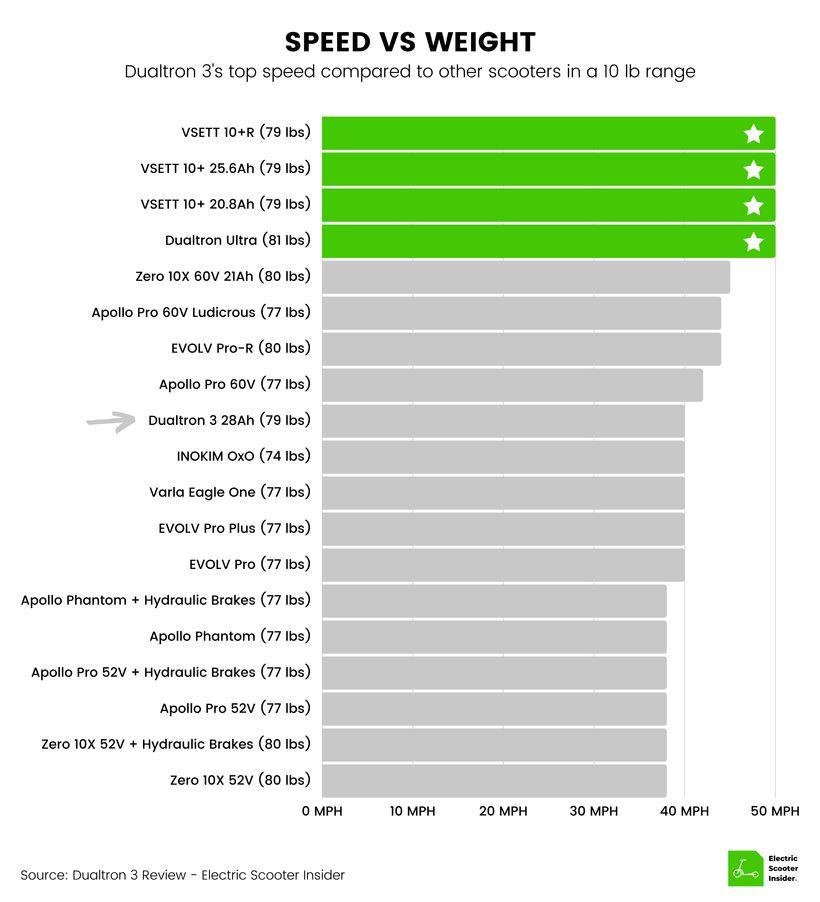 Dualtron 3 Speed vs Weight Comparison