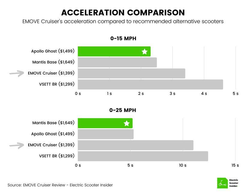 EMOVE Cruiser Acceleration Comparison