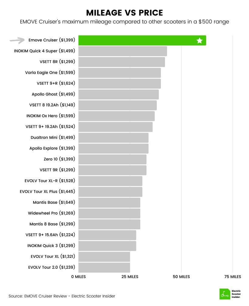 EMOVE Cruiser Mileage vs Price Comparison