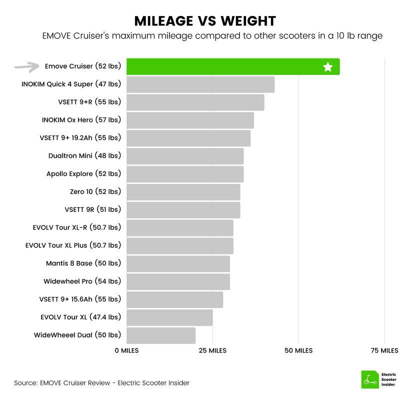EMOVE Cruiser Mileage vs Weight Comparison