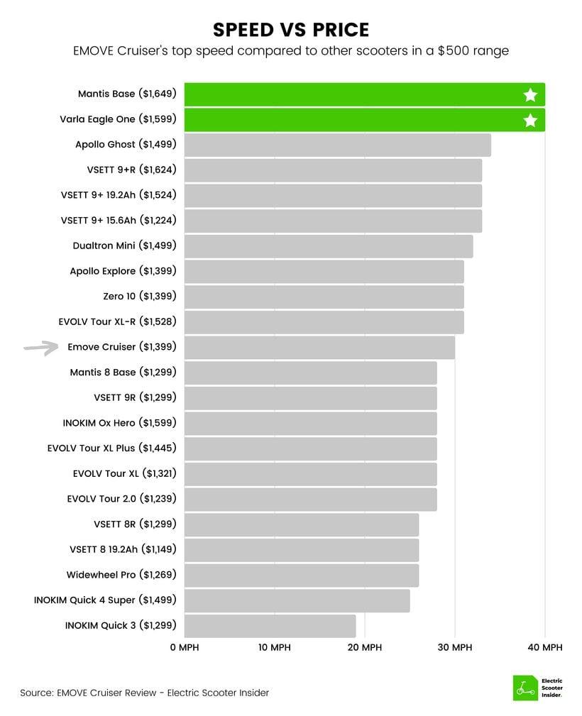 EMOVE Cruiser Speed vs Price Comparison