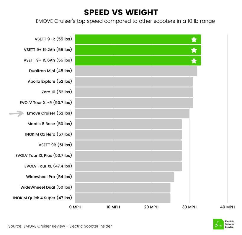 EMOVE Cruiser Speed vs Weight Comparison
