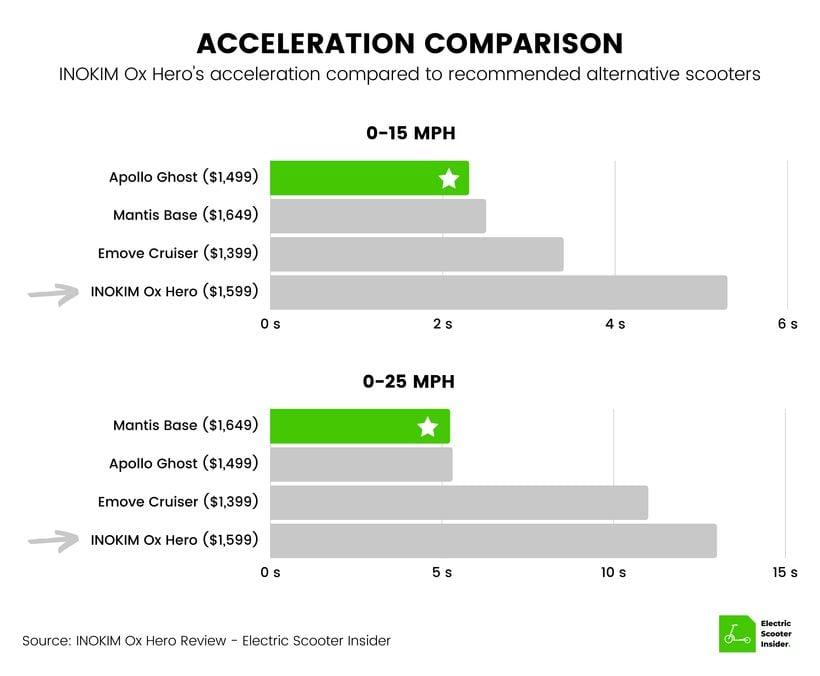 INOKIM Ox Hero Acceleration Comparison