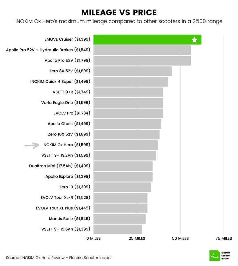 INOKIM Ox Hero Mileage vs Price Comparison