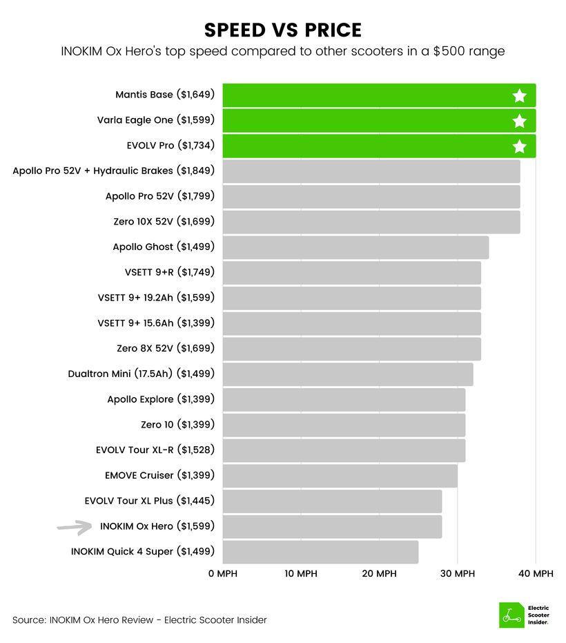 INOKIM Ox Hero Speed vs Price Comparison