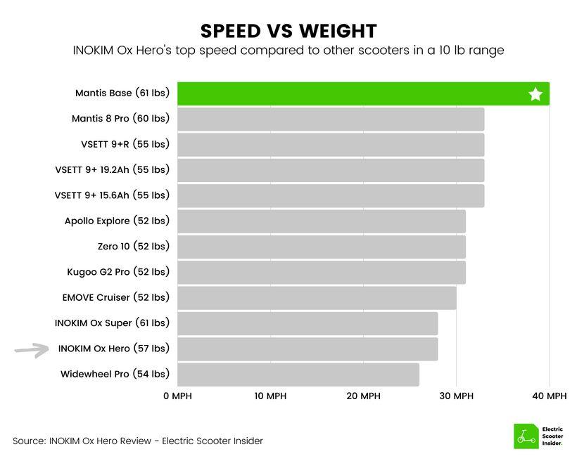 INOKIM Ox Hero Speed vs Weight Comparison