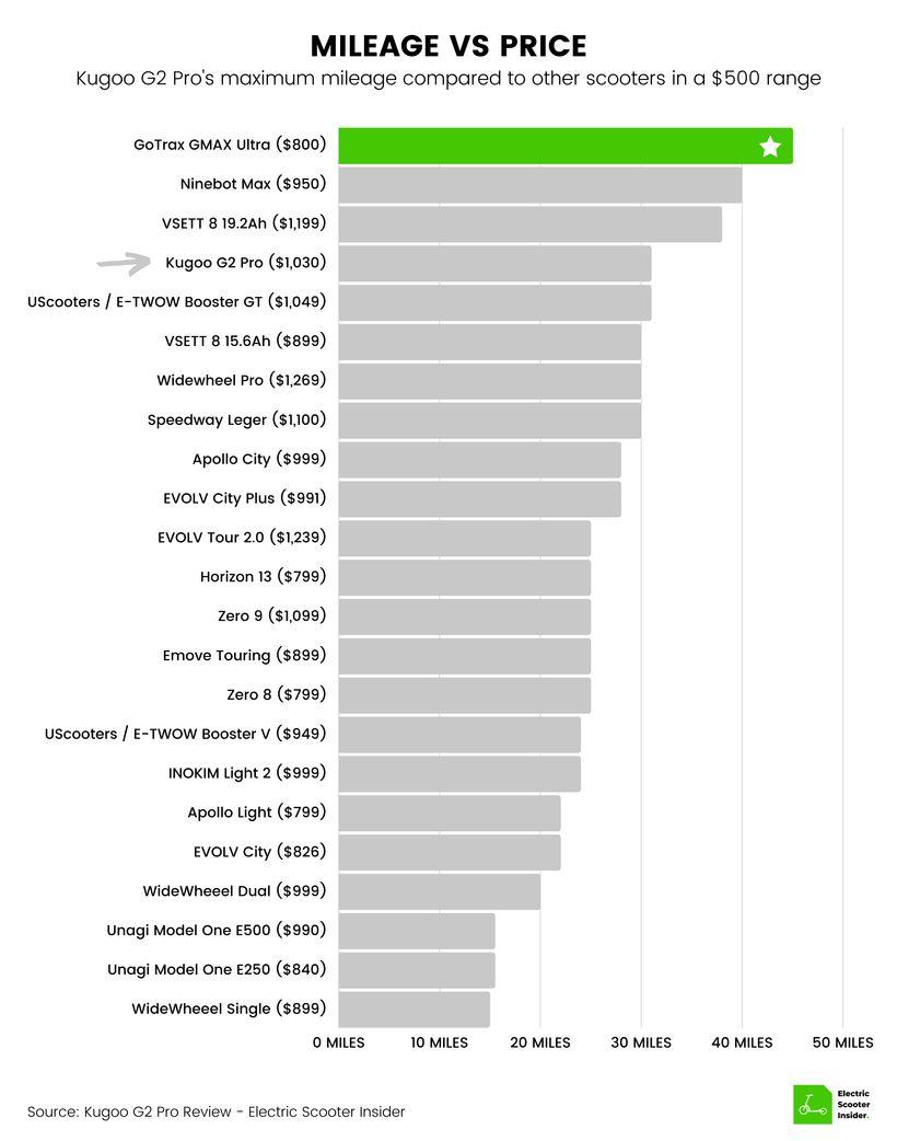 Kugoo G2 Pro Mileage vs Price Comparison