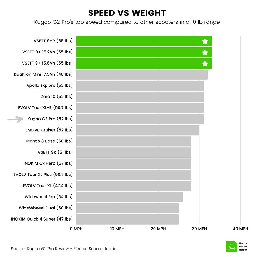 Kugoo G2 Pro Speed vs Weight Comparison