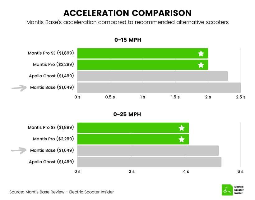 Mantis Base Acceleration Comparison