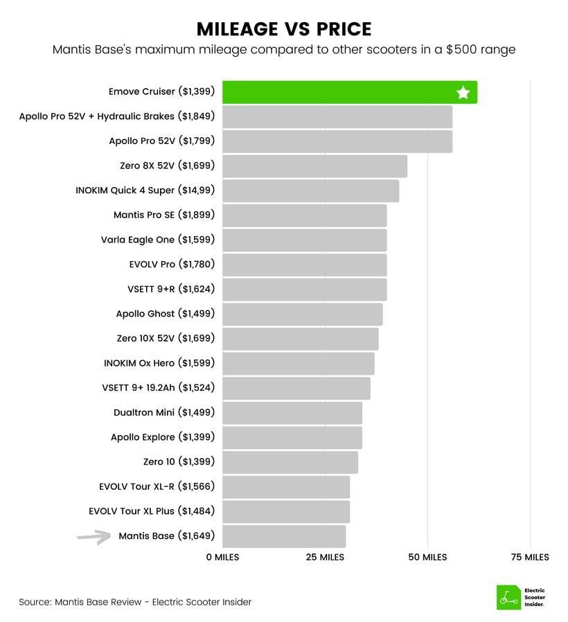 Mantis Base Mileage vs Price Comparison