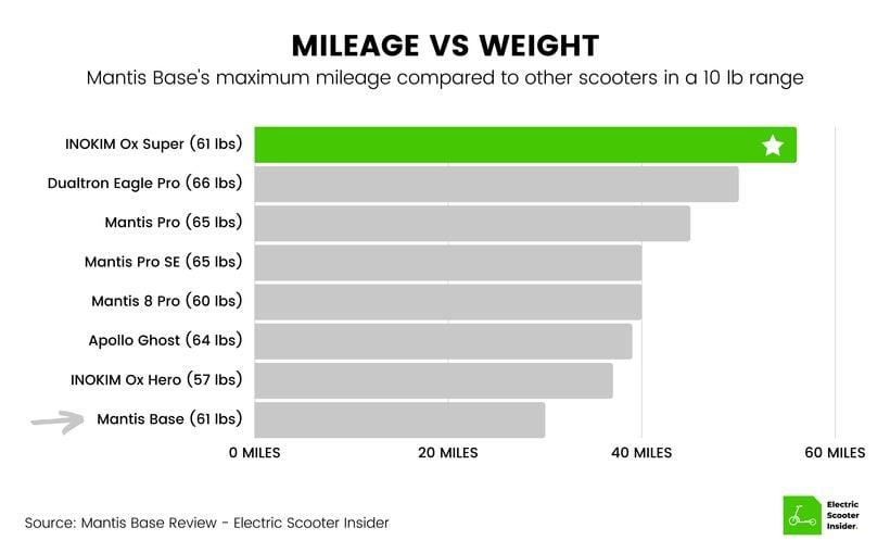 Mantis Base Mileage vs Weight Comparison