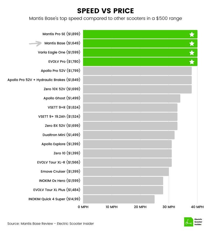 Mantis Base Speed vs Price Comparison