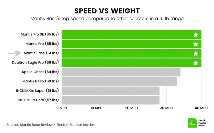 Mantis Base Speed vs Weight Comparison