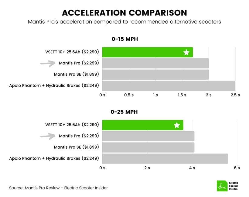 Mantis Pro Acceleration Comparison