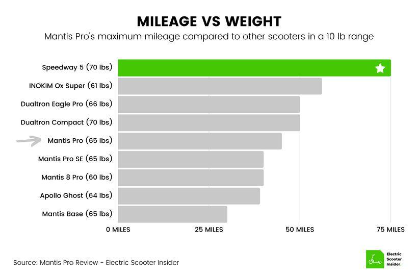 Mantis Pro Mileage vs Weight Comparison