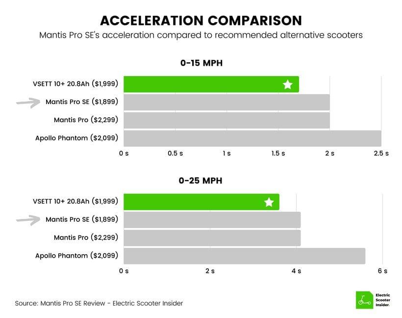 Mantis Pro SE Acceleration Comparison