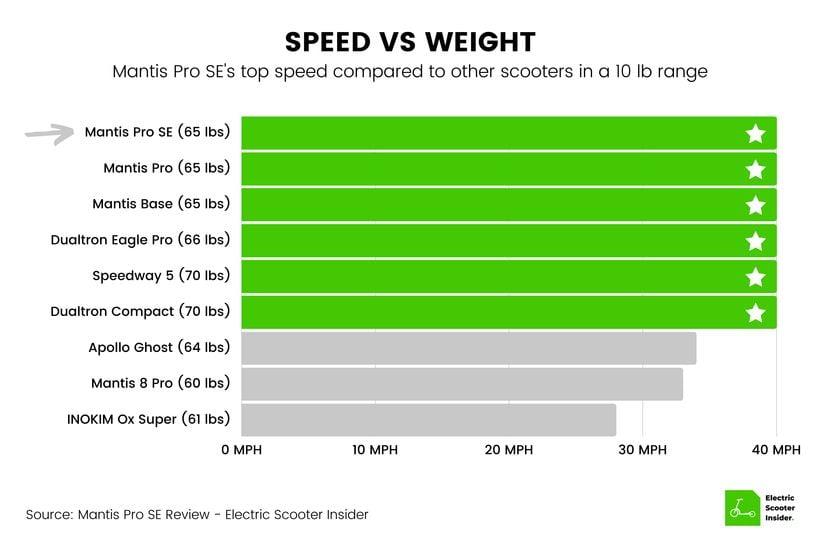 Mantis Pro SE Speed vs Weight Comparison