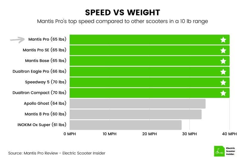 Mantis Pro Speed vs Weight Comparison