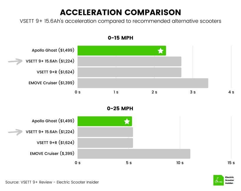 VSETT 9+ Acceleration Comparison