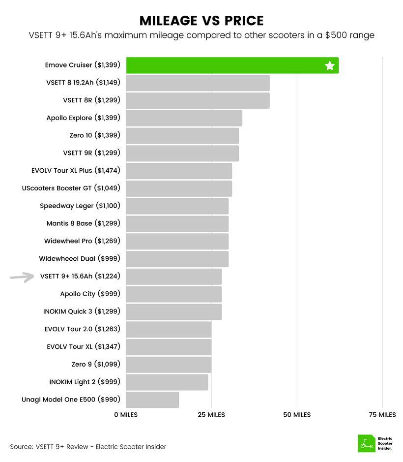 VSETT 9+ Mileage vs Price Comparison