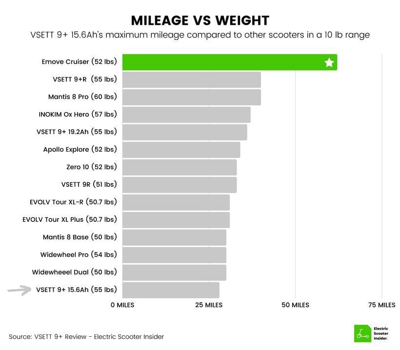 VSETT 9+ Mileage vs Weight Comparison