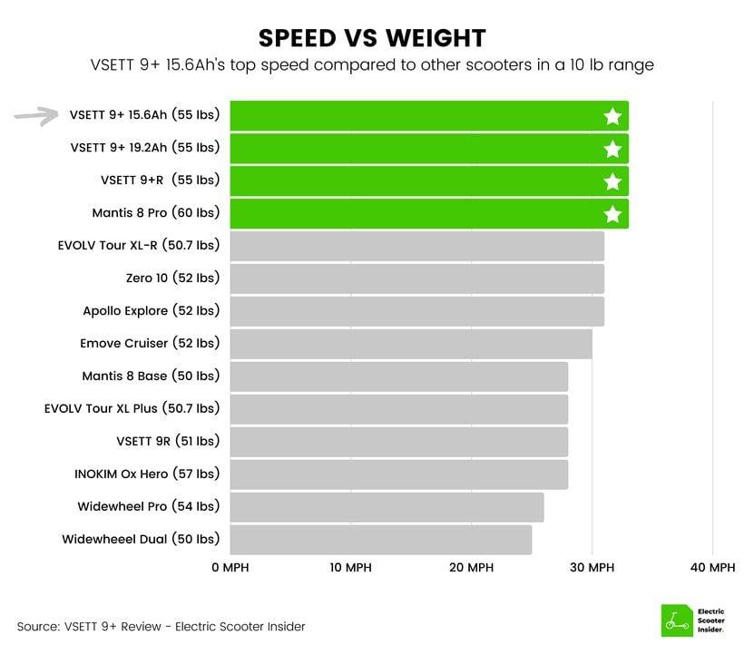 VSETT 9+ Speed vs Weight Comparison