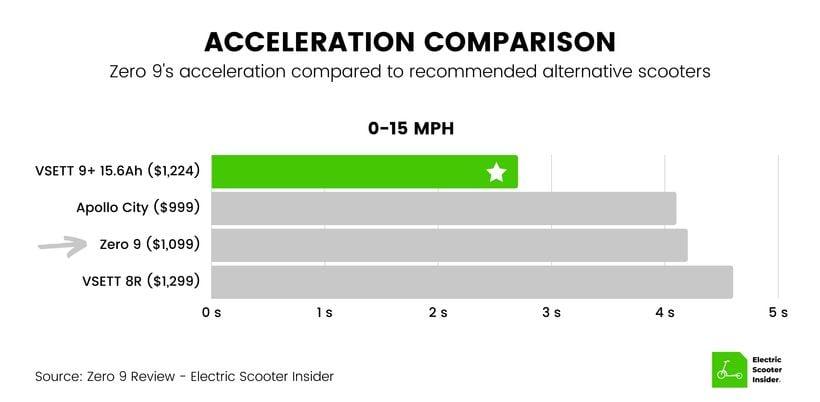 Zero 9 Acceleration Comparison