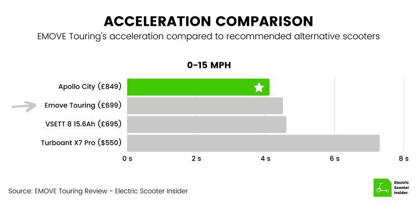 EMOVE Touring Acceleration Comparison (UK)