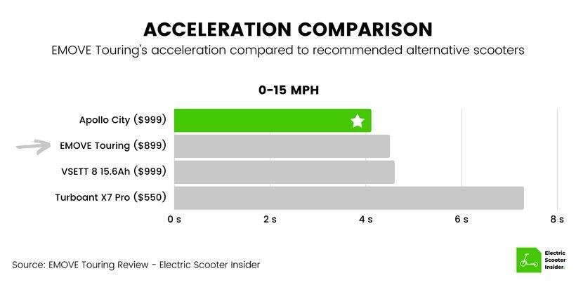 EMOVE Touring Acceleration Comparison