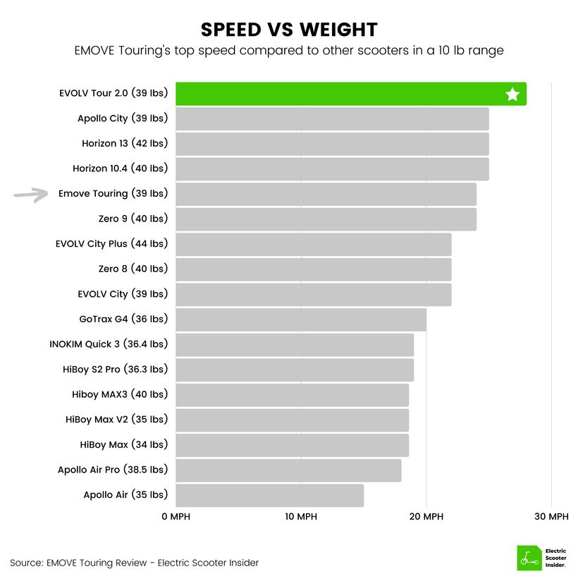 EMOVE Touring Speed vs Weight Comparison