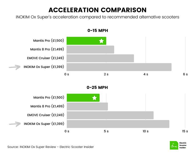 INOKIM Ox Super Acceleration Comparison (UK)