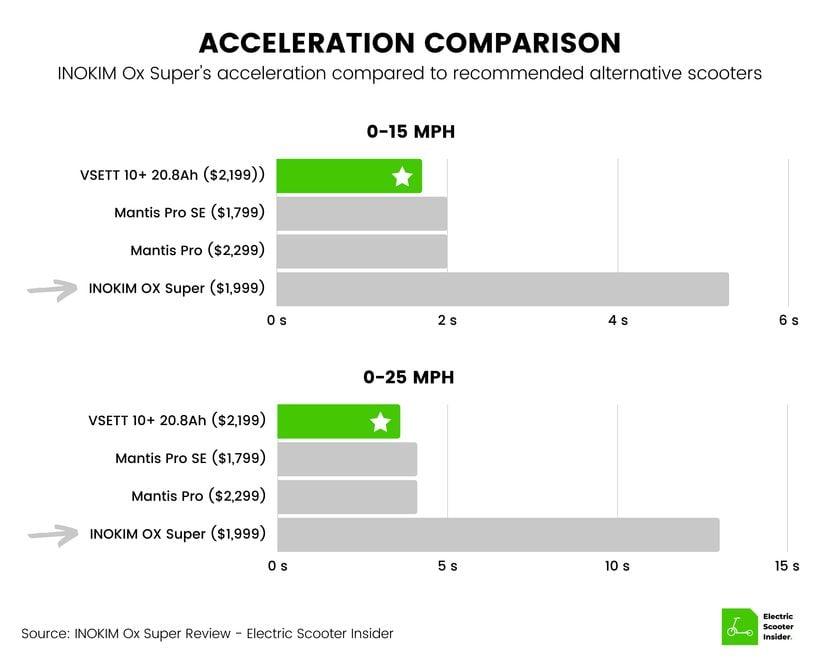 INOKIM Ox Super Acceleration Comparison